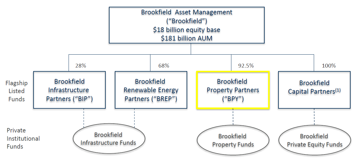 current asset management Assets are items of value an organization owns or controls profit-making firms acquire assets at a measurable cost and use them for generating earnings asset structure shows how the firm's asset base is distributed in different asset categories.