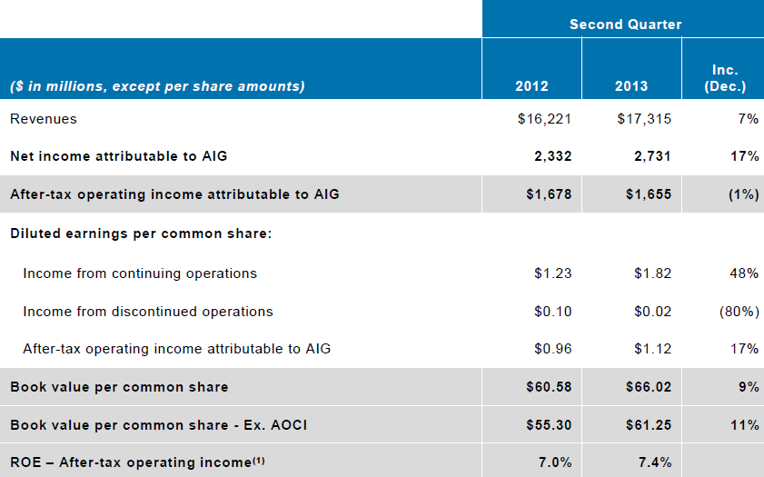 American International Group Aig 2q13 Results Value By